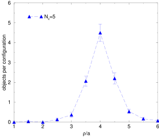 The size distribution of instanton-like objects as seen in the topological charge density after 10 cooling sweeps. The radius is calculated from the shape around the peak value, cf.eq.(