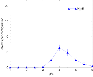 The size distribution of instanton-like objects as seen in the cumulated pseudoscalar density of the near-zero modes with