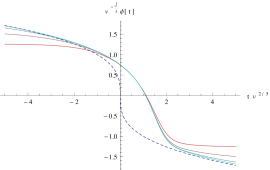 The order parameter as a function of time for a
