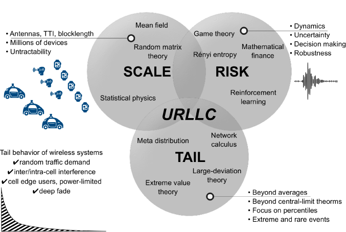 Anatomy of the URLLC building blocks, composed of tail, scale and risk alongside their unique characteristics. In addition, mathematical tools tailored to the requirements of every block are highlighted therein.