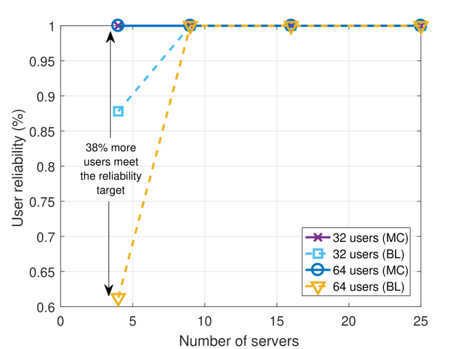 VR service reliability versus network density for different number of servers (BSs).