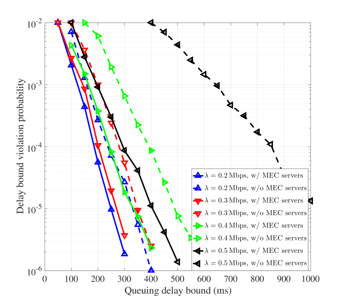Tail distributions of a given UE's task queue length, queue length exceedance over threshold, and the approximated GPD of exceedances.