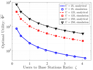 Validation of the analytical expression via Monte-Carlo simulations. Optimal values of the objective function