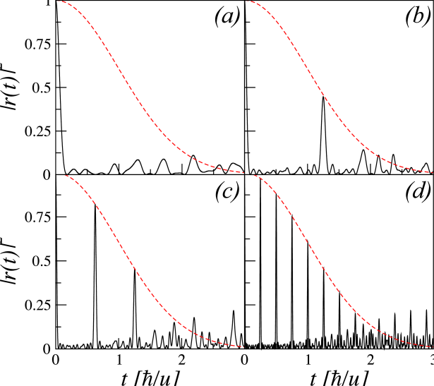 Decoherence factor for the Bose-Hubbard model Hamiltonian as the environment, with 6 particles in a lattice of 6 sites, for (a)
