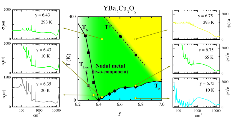 (color online) Mapping of the representative optical spectra to the phase diagram in a range from the heavily underdoped to the pseudogap state. The yellow circles represent