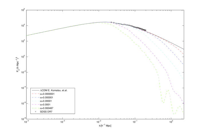 The matter (baryon) power spectra v.s. wave number