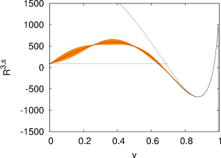 Imaginary part of the four loop contributions to the vector, pseudo-scalar, axial-vector and scalar polarisation functions above the charm threshold. The plots show