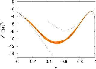 Real part of the four loop contribution to the vector polarisation function for the case of charm quarks. On the left hand side the region below threshold is shown, on the right hand side the behaviour above threshold is plotted as a function of