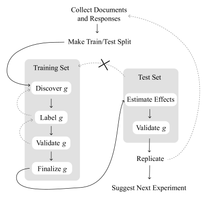 Our Procedure for Text-Based Causal Inferences