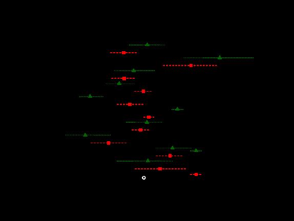 Train-Test set effect comparing