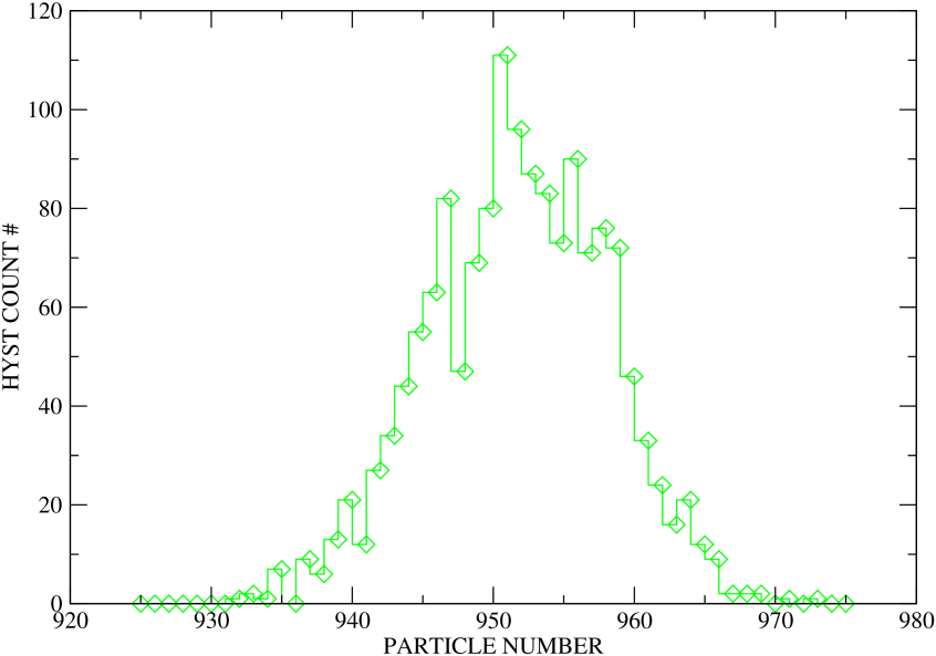 (color online) Histogram of total number of particles inside
