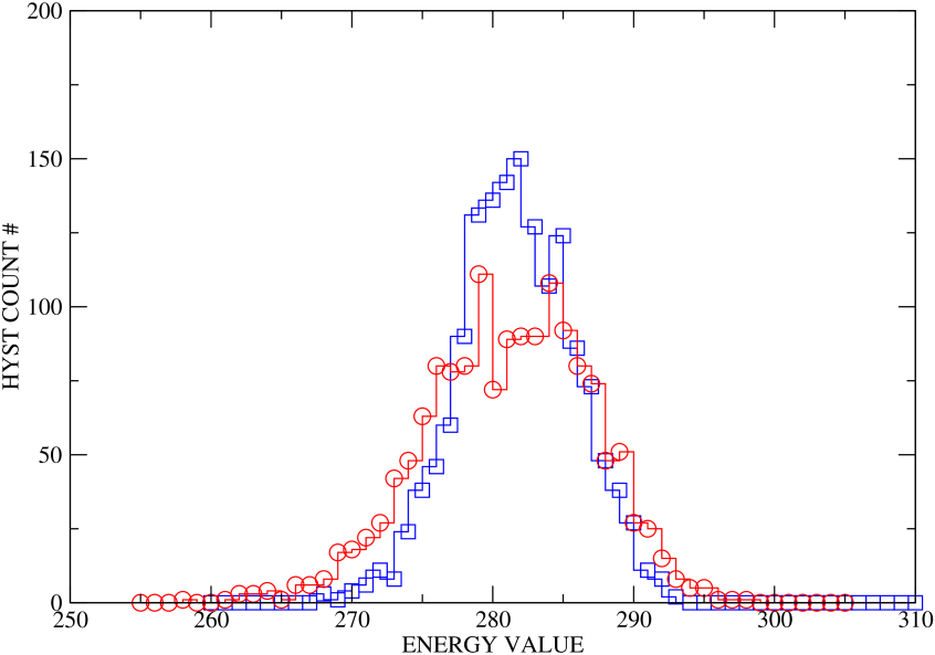 (color online) Histogram of total kinetic(blue square) and potential(red circle)energy inside