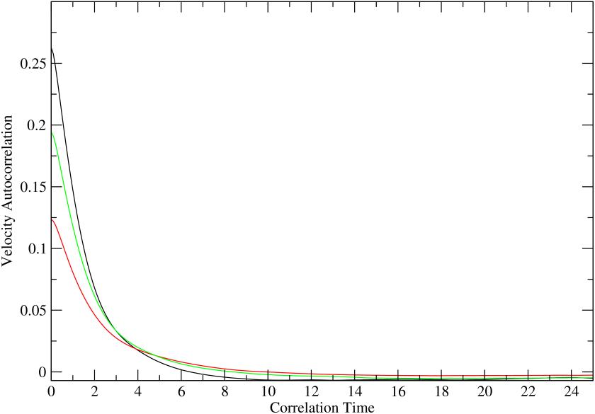 (color online) Velocity autocorrelation functions