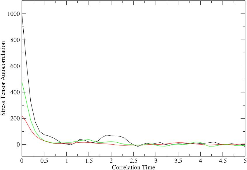 (color online) Stress tensor autocorrelation functions