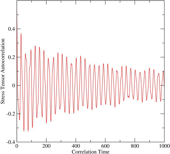 (color online) Stress tensor autocorrelation function taken at
