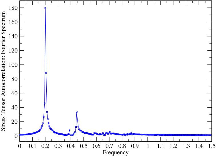 (color online) Fourier transformed spectrum of stress tensor autocorrelation function taken at