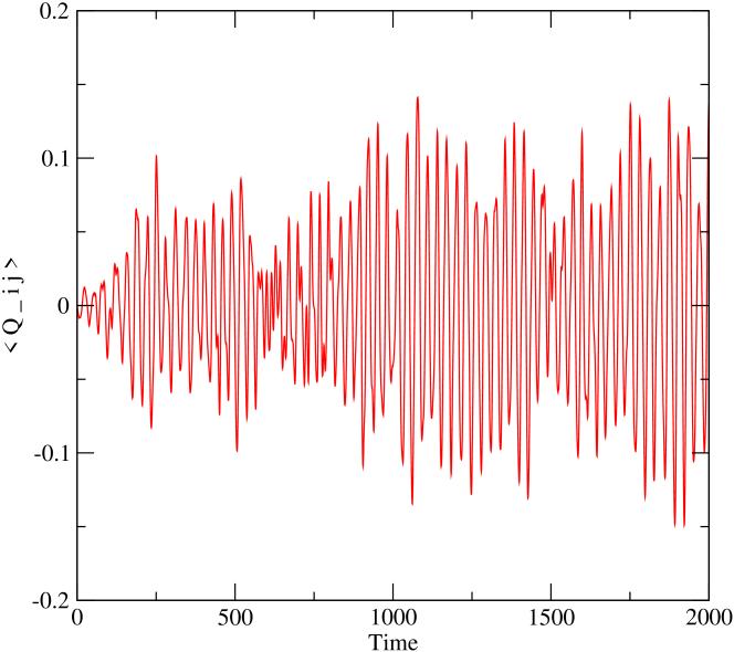 (color online) Average off-diagonal quadruple moment