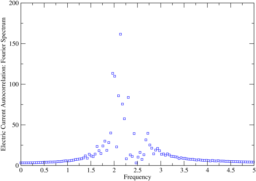 (color online) Fourier transformed spectrum of electric current autocorrelation function taken at