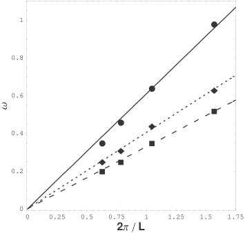 Peak frequency as a function of