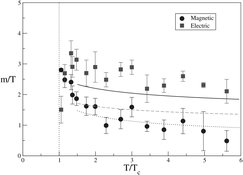 Temperature dependence of electric and magnetic screening masses according to Nakamura et al
