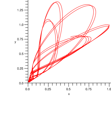 The trajectory of a dyon in a field of static charge.