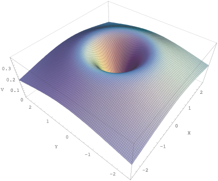 (color online) Quantum mechanical effective potential for a monopole in a static electric dipole field. See text for details.