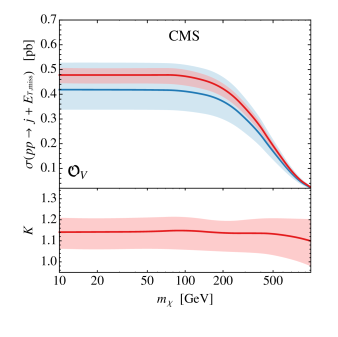 Left panel: LO (blue) and NLO (red) fixed-order results for the mono-jet cross section and the corresponding