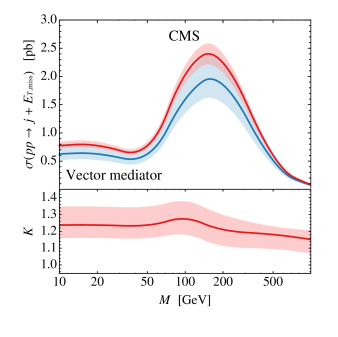 Left panel: Fixed-order LO (blue) and NLO (red) predictions for the jet +