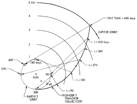 Proposed directions (along the spin and antenna axes) from the Pioneer F spacecraft (to become Pioneer 10) toward the Earth.