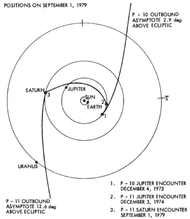 Heliocentric geometry of Pioneer 10 and 11 trajectories.