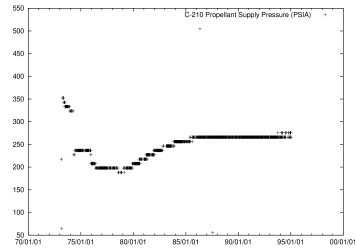 Propellant supply pressure (telemetry word C-210). Left: Pioneer 10; right: Pioneer 11.