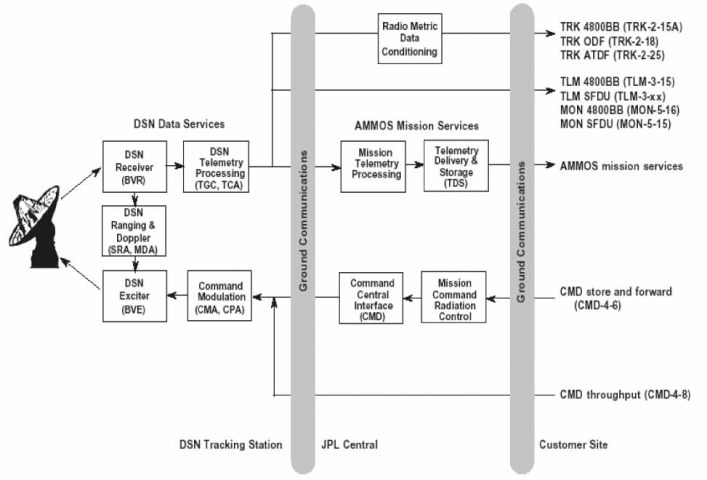 Typical tracking configuration for a Pioneer-class mission and corresponding data format flow.