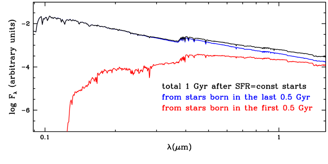 The effect of outshining by the youngest fraction of a composite population: the synthetic spectrum is shown of a composite population having formed stars at constant rate for 1 Gyr. The contribution of the stars formed during the first and the second half of this period are shown separately as indicated by the colour code, together with the spectrum of the full population.