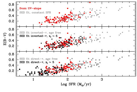 The reddening and SFRs derived under different assumptions on the SFH are compared to those derived using only the rest-frame UV part of the spectrum (red points), i.e., the wavelength range that most directly depends on the ongoing rate of star formation. The upper panel shows a comparison of such UV-derived SFRs with those derived from SED fitting assuming SFR=const and leaving age as a free parameter. In the middle panel the comparison is made with inverted-