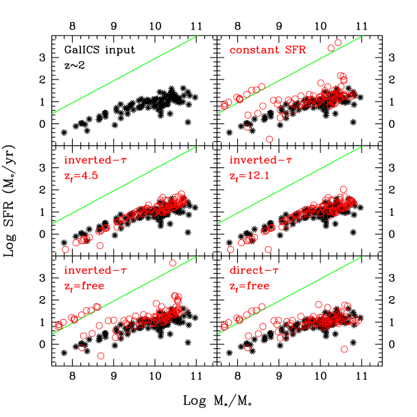 Comparison between the input values of SFR and stellar mass of Mock galaxies from semi-analytic models (labelled as GALICS, black points) and the same quantities derived from SED fitting using the various templates (labelled in each panel, red points). The green line highlights the position of the fake outliers.