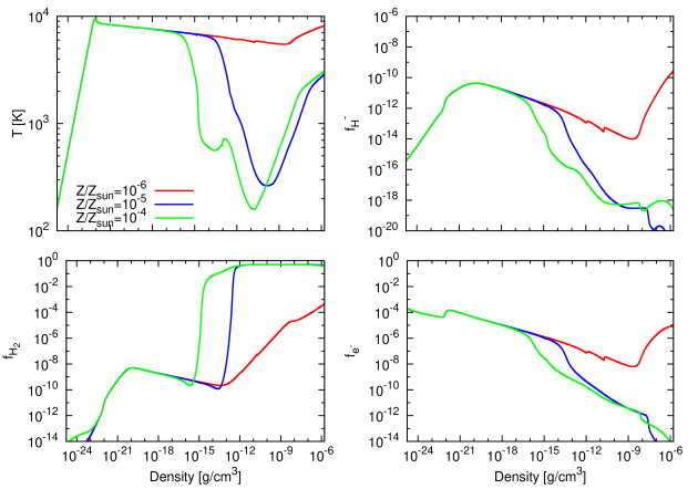 Figure shows the temperature,
