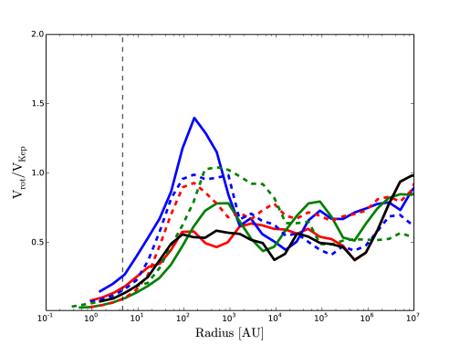 The ratio of rotational to Keplerian velocity for halo 1 (H1) and halo 2 (H2) is shown here. The green, blue and red lines represent