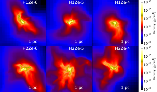 Average gas density along x-axis for the central 1 pc of a halo. Each row represents a halo (halo 1(H1) on top and halo 2 (H2) on bottom) and each column represent metallicity (increasing from left to right). H1Ze-6, H1Ze-5 and H1Ze-4 represent