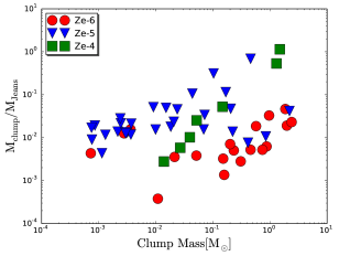 The ratio of clump mass to the Jeans mass is plotted against the clump masses for various metallicities. The left panel halo 1 and the right panel halo 2. The red symbols represent the clumps forming for