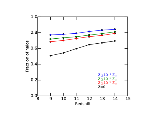 Fraction of halos with metallicities below a given value (see legend) as a function of redshift. In this figure, we only show the fraction of halos with masses between