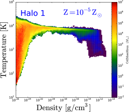 Density-temperature phase diagram for