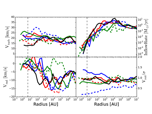Radially averaged and spherically binned profiles of various quantities for halo 1 (H1) and halo 2 (H2) are shown here. The green, blue and red lines represent