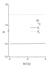 The Shannon information entropy one-body