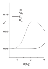 The one- body Kullback-Leibler relative entropy both in coordinate- and momentum-space, in nuclei (a)