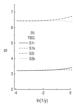 The Shannon information entropy (one- and two-body) both in coordinate- and momentum-space (a) in nuclei