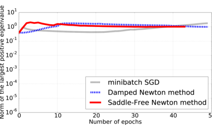 Empirical evaluation of different optimization algorithms for a single layer MLP trained on the rescaled MNIST dataset. In (a) we look at the minimum error obtained by the different algorithms considered as a function of the model size. (b) shows the optimum training curve for the three algorithms. The error is plotted as a function of the number of epochs. (c) looks at the evolution of the norm of the largest positive eigenvalue of the Hessian and (d) at the norm of the largest negative eigenvalue of the Hessian.