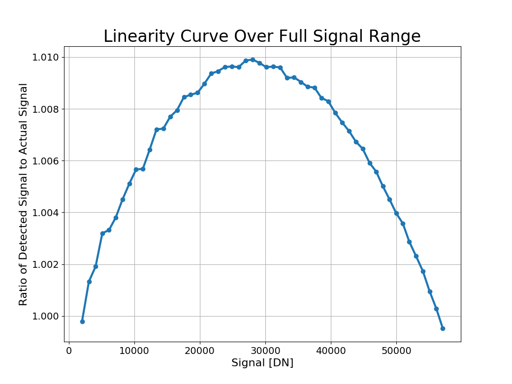 Example gain correction factor over full signal range for one channel. 64 such plots were produced, one for each amplifier.
