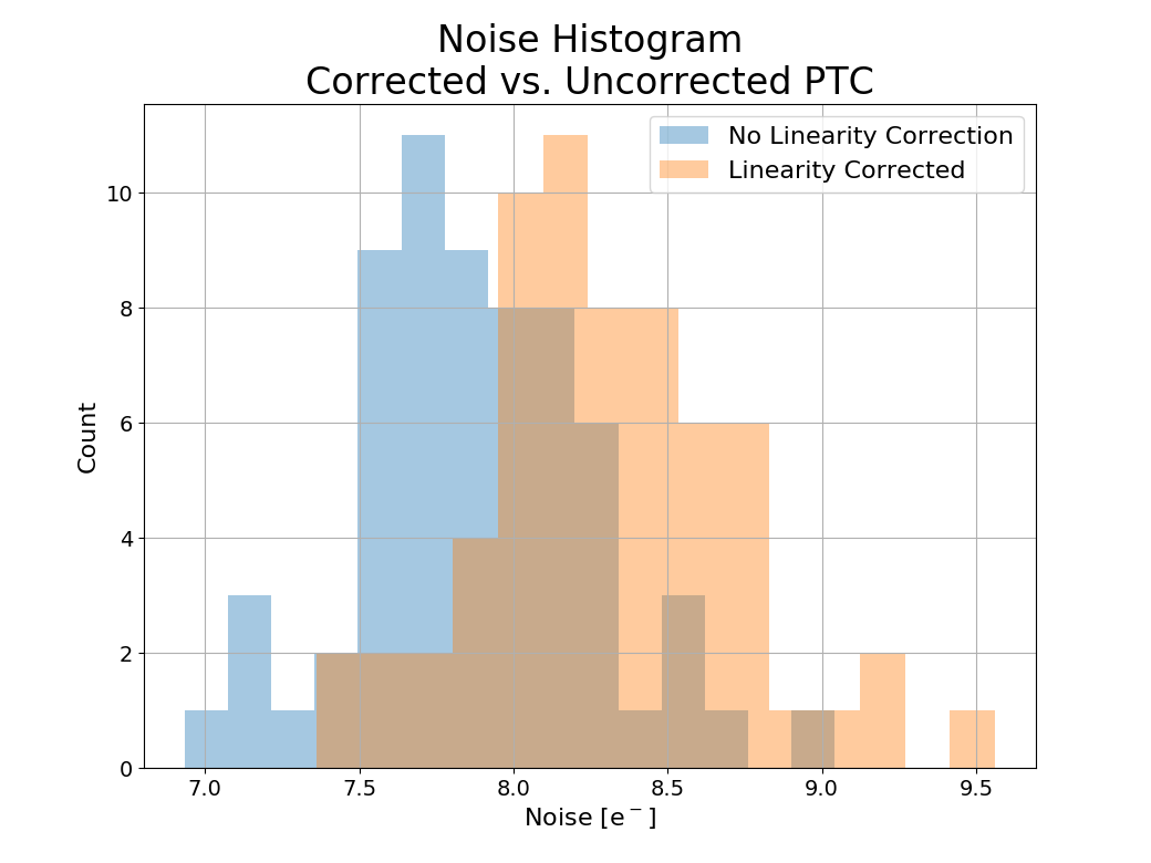 Noise histogram for all 64 science channels.
