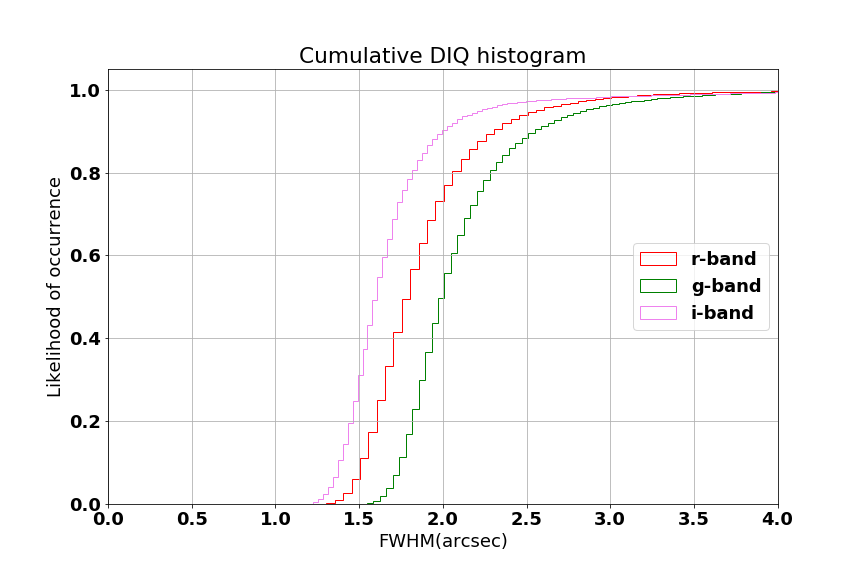 Histograms of DIQ in g, r and i bands, measured across the entire field of view for all images from May 1 through August 29, 2019. All weather, airmass and seeing conditions have been included.