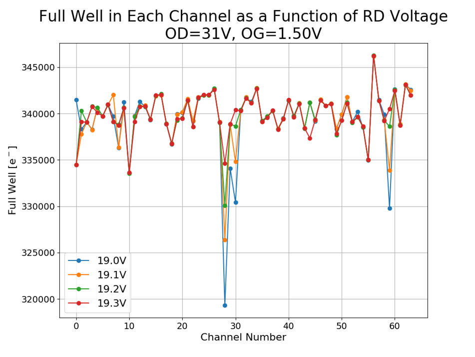 Measured ZTF OS detector well capacity.